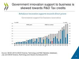 irish economy 2015 2014 facts innovation news canada and ireland face similar innovation policy challenges