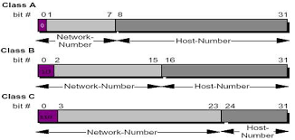 network class network classes