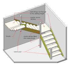 Stair Definition Dog Leg Stairs Wikipedia