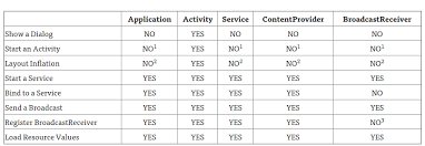 layoutinflater applicationcontext why there is no activity context injection issue 130 android10