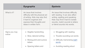 what person do you write a research paper in understanding dysgraphia in children written expression issues snapshot of a chart outlining the difference between dysgraphia and dyslexia