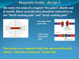 Seeking Recap Book Reference Pages To Recap The Nature Of The Magnetic Field