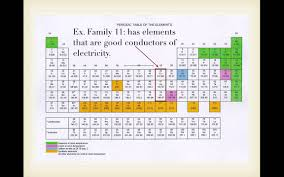 how is the periodic table organized how is the periodic table organized youtube