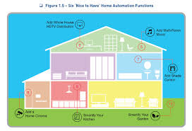 12 steps required to control your smart house with a smartphone or