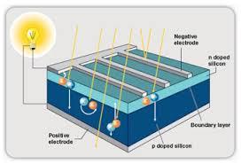 solar pv basics solar system design and installations sydney