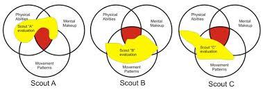 beyond moneyball player development part 5 the hardball times