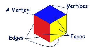learning about shapes a 2 week unit of lesson plans on 2d and 3d