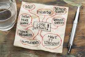 lose weight mindmap a sketch drawing on cocktail napkin with