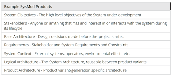 Home Design Software System Requirements Agile System Modeling