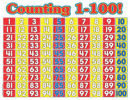 worksheet number chart numbers 1 100 calloway house chart with 0