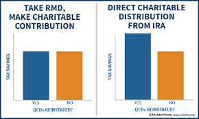 will rmd to charity 2015 qualified charitable distributions from iras have lapsed again for