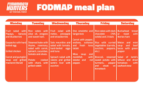 fod map the fodmap diet how to stop flatulence