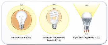 types of compact fluorescent light bulbs what kind of light bulbs do you have in your home there are three