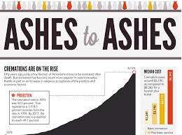 cost for cremation cremation infographic illustrates cremation trends