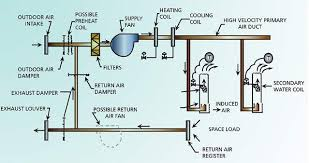 hvac systems industrial wiki odesie by tech transfer