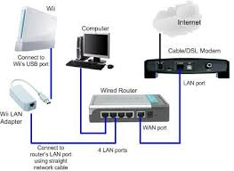 a wired home network okay wireless is great and convenient but