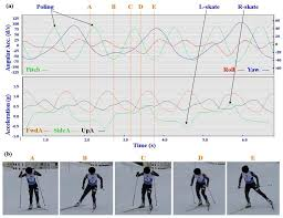 sensors free full text identification of cross country skiing