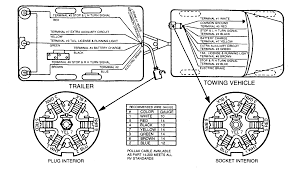 wiring diagram for a 7 way trailer plug gooddy org