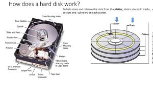 Storage Devices by Evolution Of Secondary Storage Devices Hard Disk Solid State
