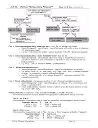 chemical nomenclature flow chart