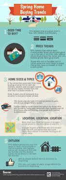 infographic california real estate market improvingthe 52 best economic indicators images on pinterest real estate