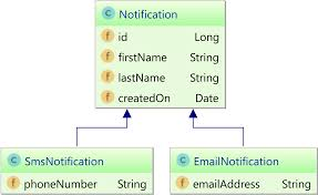 Single Table Inheritance The Best Way To Use Entity Inheritance With Jpa And Hibernate