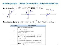 factors roots zeros for a polynomial function the factors are