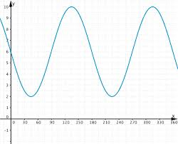 sine function transformations 10 to 12