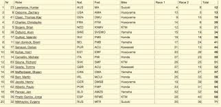 ama motocross 250 results motocross action magazine rapid motocross des results after two