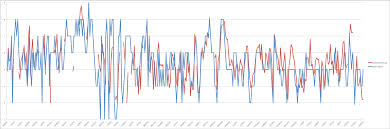 Spreadsheet Graphs And Charts Mood Charts Part 1 Measuring And Graphing Moods Disorderly
