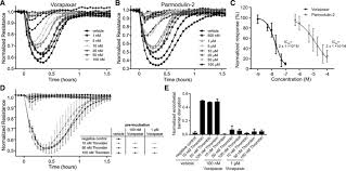 paradigm of biased par1 protease activated receptor 1 activation