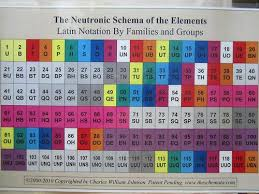 Periodic Table With Family Names Periodic Table Database Chemogenesis