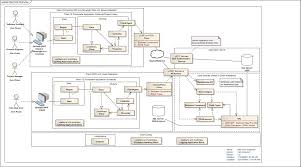 Home Decor Software by Simple Software Application Architecture Diagram Home Decor Color