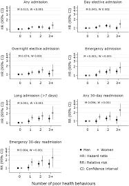 understanding poor health behaviours as predictors of different