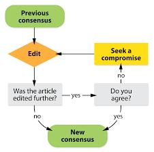 Seeking Wiki Consensus