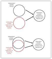 threats to the internal and external validity of research