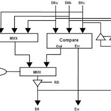 design criteria tmr fig 2 block diagram of tmr based edac device and its memory