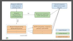 android httpurlconnection brief introduction of android network communication framework