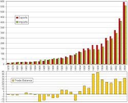 china statistics bureau china tables charts maps