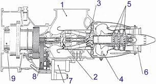 chambre a air 3 5 4 générateur à turbine à gaz 1 prise d air avec filtre à air 2