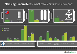 tripbarometer december 2013 truth in travel tripadvisor insights what free amenities resonate most with travelers