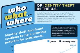 Identity Theft Meme - 25 disturbing identity theft statistics and facts brandongaille com