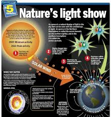 Solar Activity Northern Lights by Sciblogs Nature U0027s Light Show Infographic