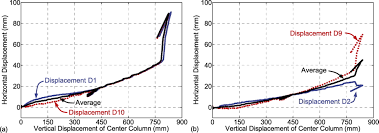 performance of steel moment connections under a column removal