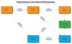 how is the cpa exam really scored
