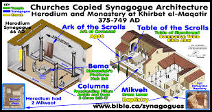introduction standardized architectural synagogue signature typology