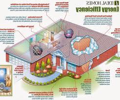 environmentally house plans eco house plans environmentally floor plans lovely