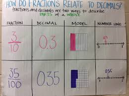 4 2g relating decimals to fractions ms spencer u0027s math and science