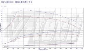 subaru cvt diagram subaru forester automatic transmission engine diagram and wiring
