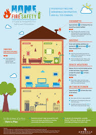 home fire safety and prevention guide eastern blog